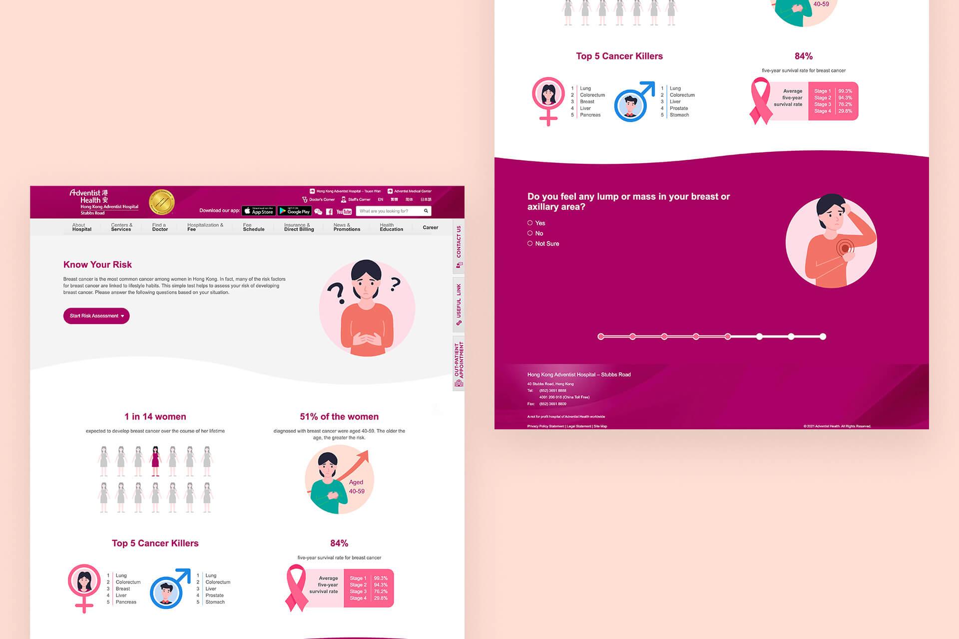 HKAH Breast Questionnaire